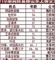 山东75人上榜 郑淑良家族650亿元居首