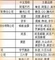 三家鲁企入围中国互联网百强