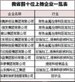 """79家鲁企入围""""民企制造业500强"""""""